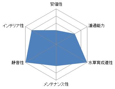 外部式フィルターのレーダーチャート