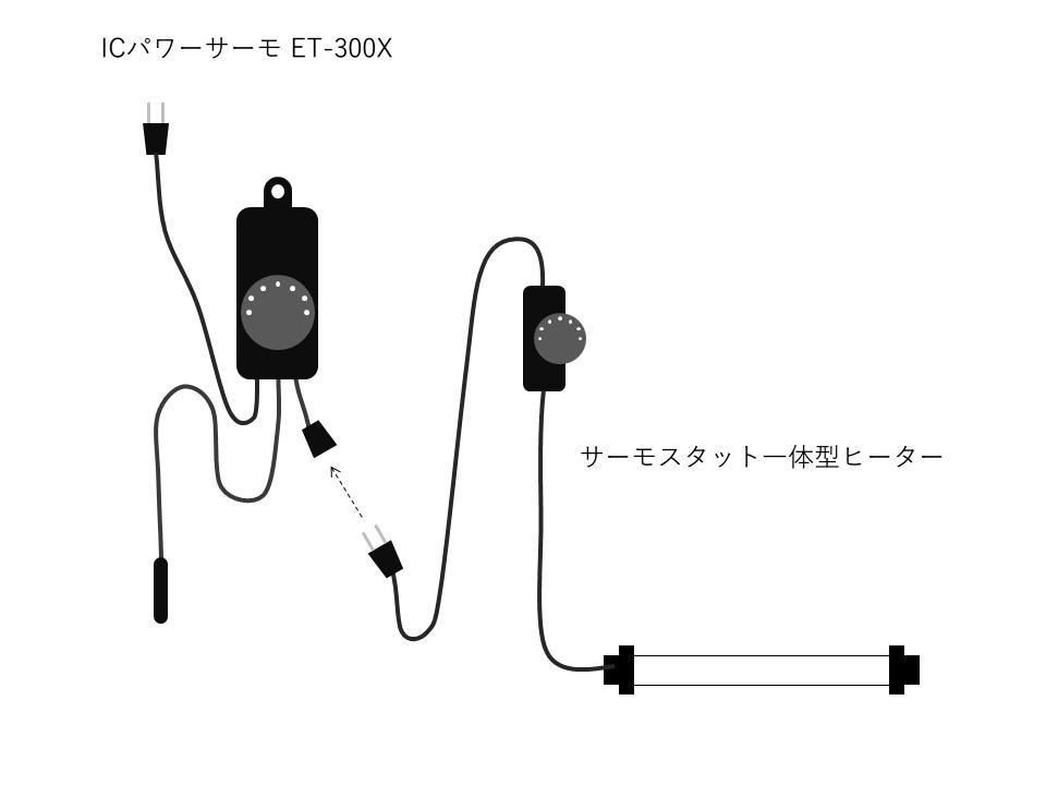 ET-300Xを利用したサーモスタットの冗長化